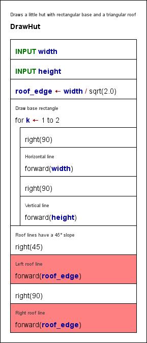 DrawHut algorithm