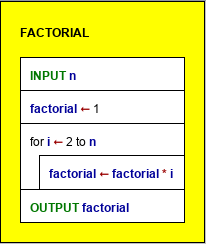 Diagram computing the factorial of n