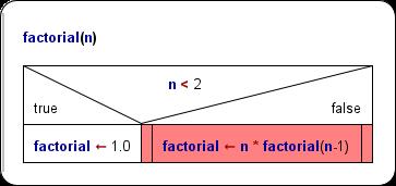 recursive function, not working