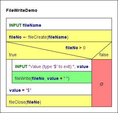 Demo how to write values to a file