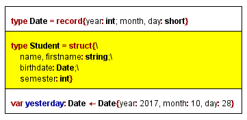 Two nested record types defined