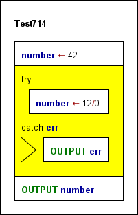 Simple program diagram with TRY